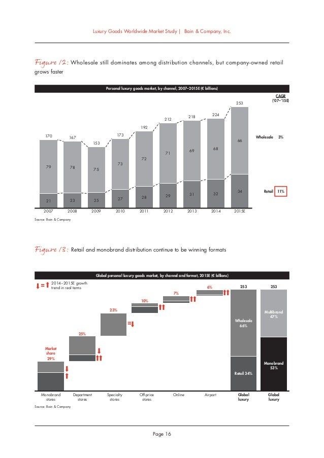 5 Key Takeaways from the China Luxury Market Study By Bain