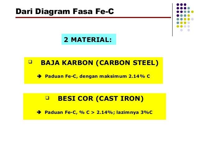 Baja dari diagram fasa fe c baja karbon carbon steel paduan fe ccuart Choice Image