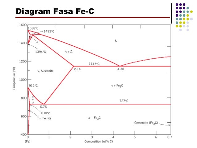 Diagram fasa fe fe3c pdf information of wiring diagram diagram fasa fe c 28 images mantan tukang insinyur diagram rh nedved ml iron phase diagram ccuart Choice Image