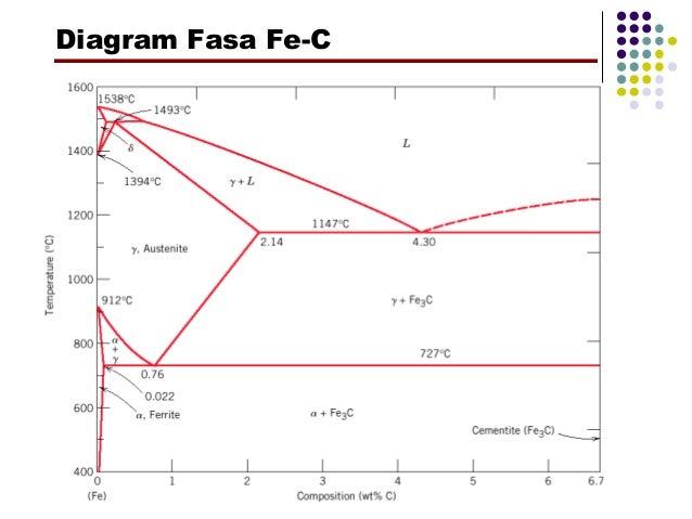 Diagram fasa fe c 28 images diagram fasa fe fe3 c diagram fasa diagram ccuart Image collections