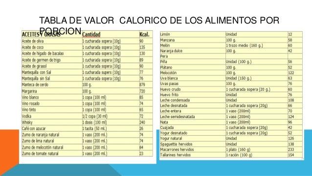 Bajar peso 5 kilos en un mes - Lista de calorias de los alimentos ...