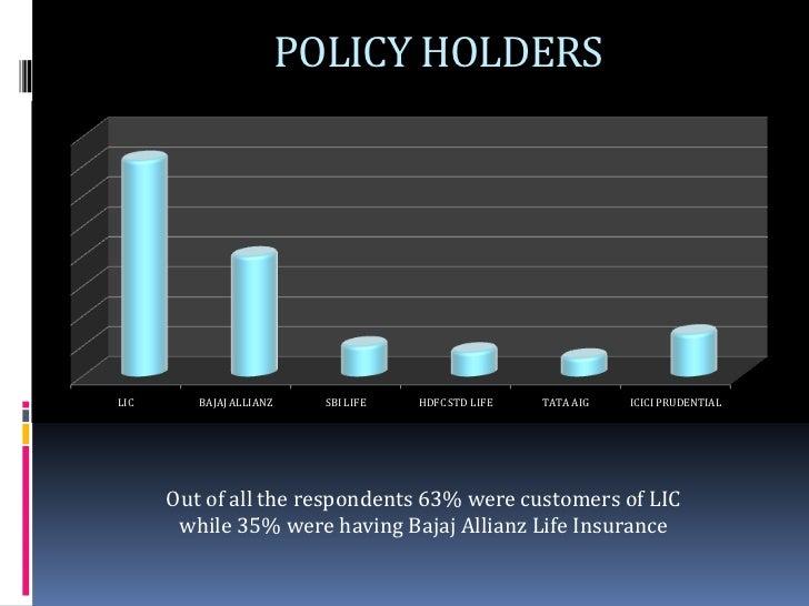 Bajaj Allianz Survey