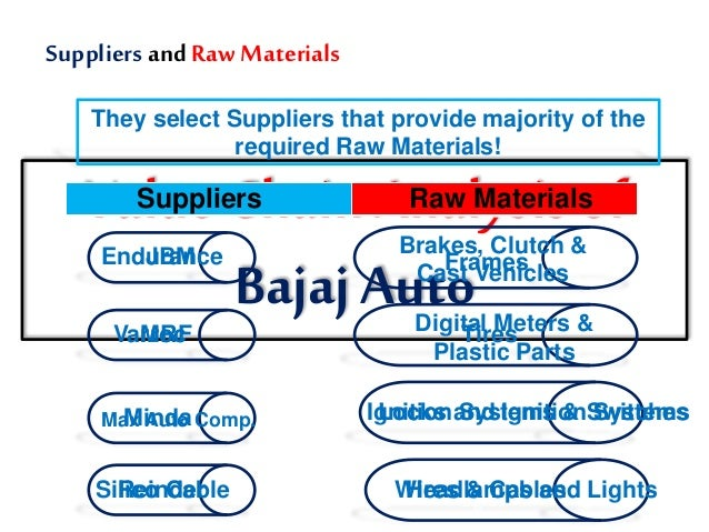 operations management at bajaj Ny of india's bajaj group, is the world's fourth largest manufacturer  operations, and marketing • performed in-depth gap analysis with sap  rajib kumar jena, senior manager, management information services, bajaj auto ltd managing complexity in spare parts planning bajaj auto ltd is india's largest manu.