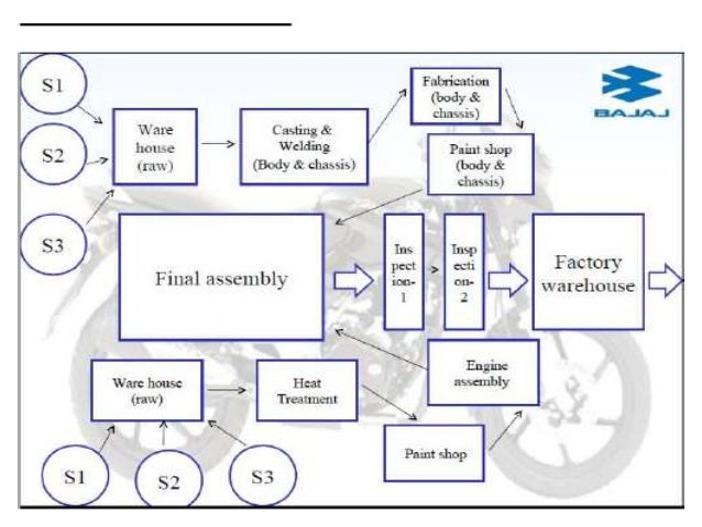 Bajaj auto wiring diagram wiring diagram bajaj auto operations automotive wiring diagram labeled bajaj auto wiring diagram asfbconference2016 Choice Image