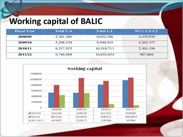 case study on working capital mangement Subject : financial management title of the case: working capital management of bajaj auto ltd topic covered: working capital management a case study on working capital management of bajaj auto ltd background bajaj auto ltd is a flagship of bajaj group which is amongst the top 10 business houses in india.