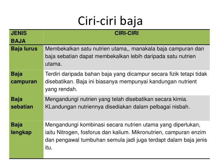 Baja organik dan baja inorganik group4org Slide 3