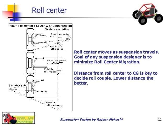 Baja sae india suspension design for Suspension designer