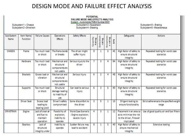 Design Validation Plan Baja Buggy Technical Details