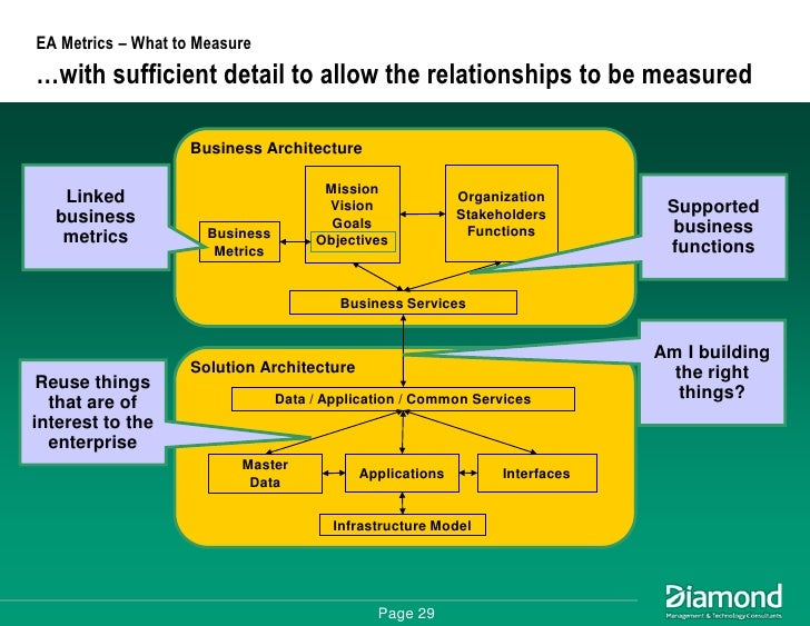 infrastructure resilience definition calculation application