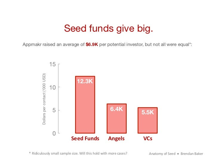 Seed funds give big.Appmakr raised an average of $6.9K per potential investor, but not all were equal*:                   ...