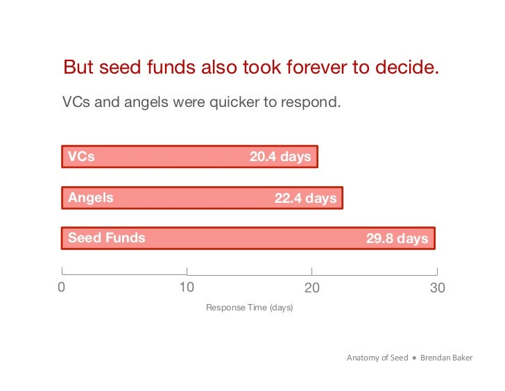 But seed funds also took forever to decide. VCs and angels were quicker to respond. VCs                           20.4 day...