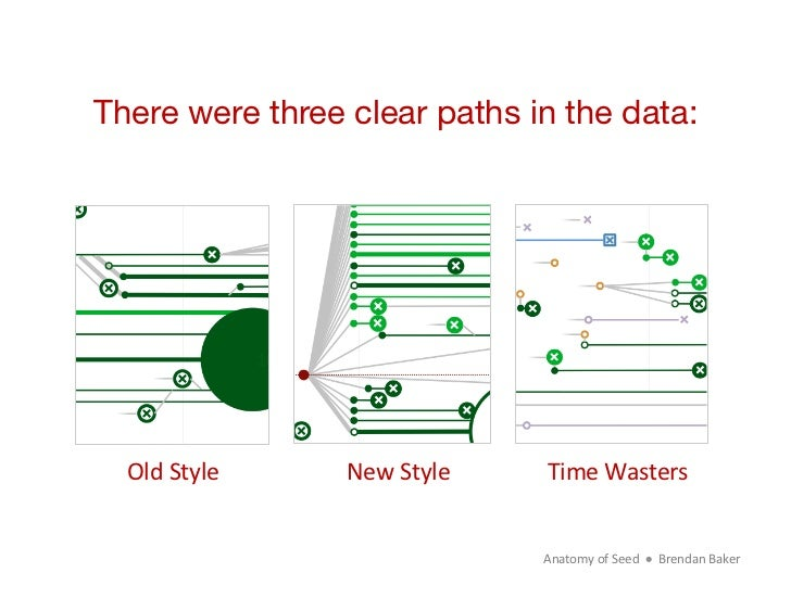 There were three clear paths in the data:  Old Style    New Style     Time Wasters                            ...
