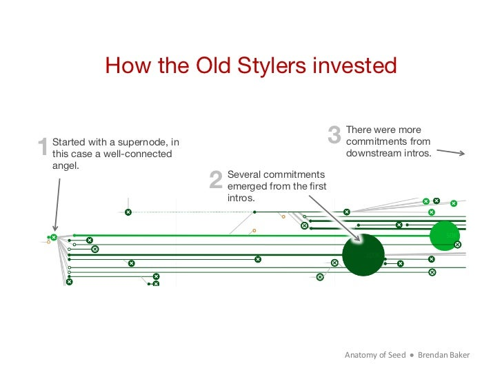 How the Old Stylers invested1 Started with a supernode, in                            3                                   ...