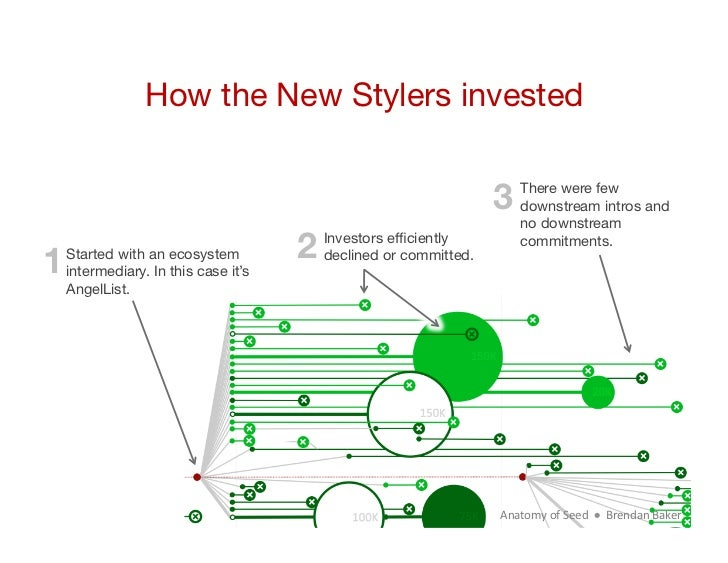 How the New Stylers invested                                                               3     There were few           ...