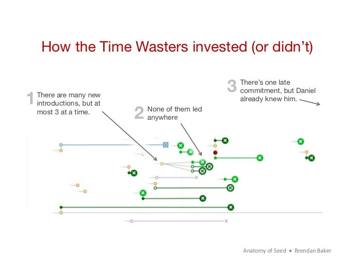 How the Time Wasters invested (or didn't)                                             3                                   ...