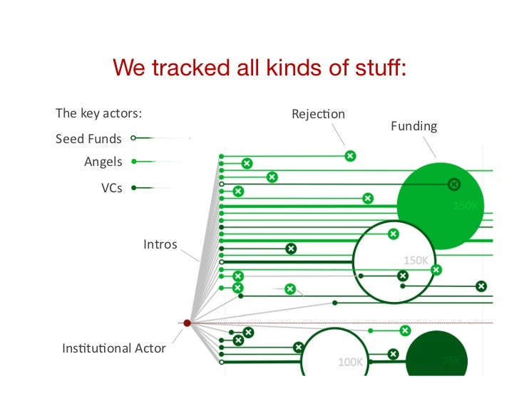 We tracked all kinds of stuff:The key actors:             RejecCon                                                ...