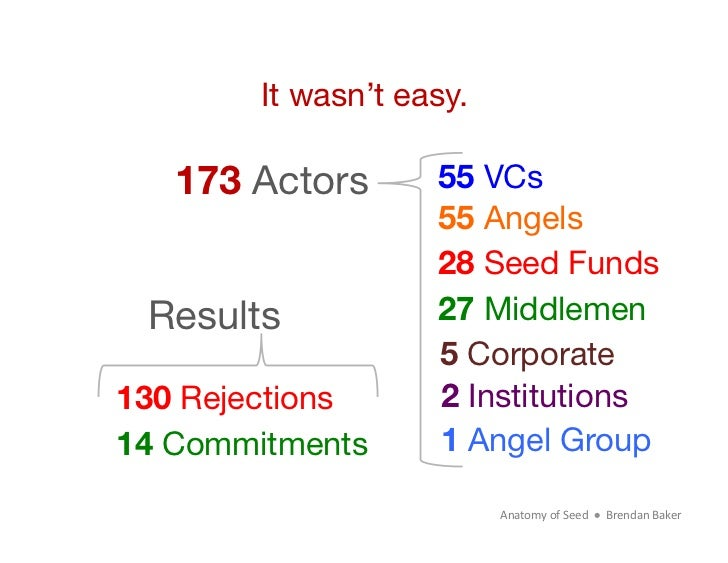It wasn't easy.   173 Actors       55 VCs                     55 Angels                     28 Seed Funds Results         ...