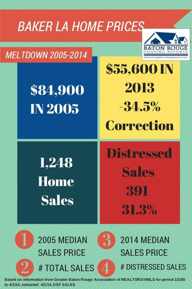 BAKER LA HOME PRICES MELTDOWN 2005-2014 2005 MEDIAN SALES PRICE # TOTAL SALES 2014 MEDIAN SALES PRICE # DISTRESSED SALES B...