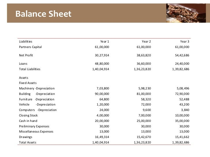 Balance Sheet Investopedia Autos Post