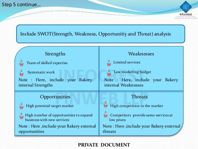 swot analysis of julies bakeshop Bakery industry and julie's bakeshop history submitted by: submitted by 1130darlene bakery industry and julie's bakeshop history swot analysis of julie's bakeshop.