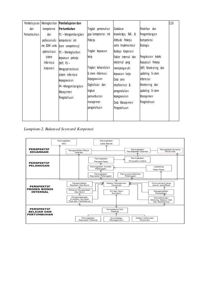 Balaced scorecard pertamina 8 ccuart Choice Image