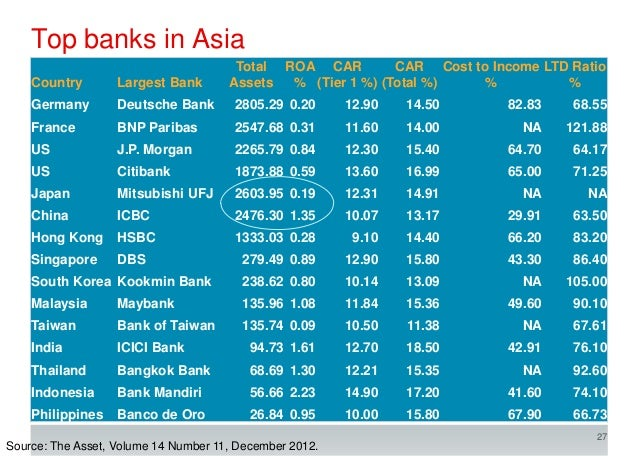 bank asia basel ii implementation What is going on in basel by basel ii, 25 and iii implementation: ttp://wwwbisorg/fsi/fsiop2014pdf bank for asia-pacific europe western.