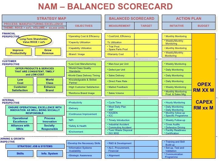 Strategic Plan Part III: Balanced Scorecard for Microsoft Corporation
