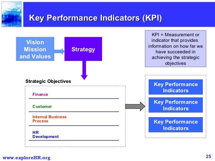 Balanced scorecard identifying key performance indicators kpi 25 wajeb Gallery