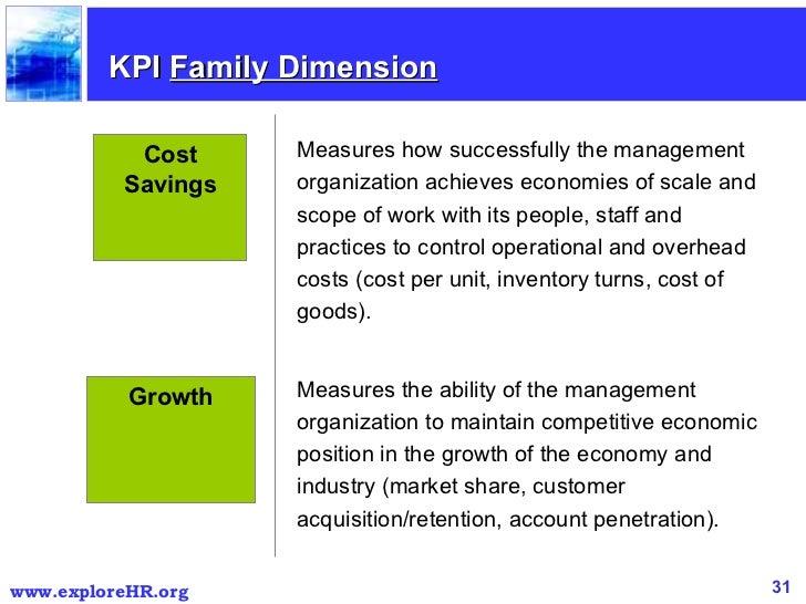 balanced scorecard of kfc Improve balances scorecard results drive customer mania what is developing champions training that reinforces balanced scorecard, resource library information.
