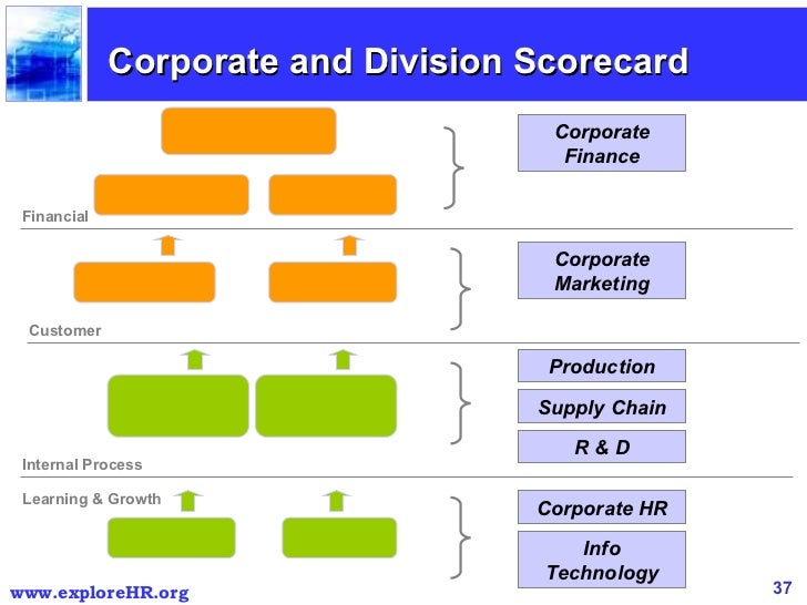 bp balanced scorecard How bp exploration achieved seamless service from multiple suppliers  we  are about to begin using a balanced scorecard to set measures for the value we.