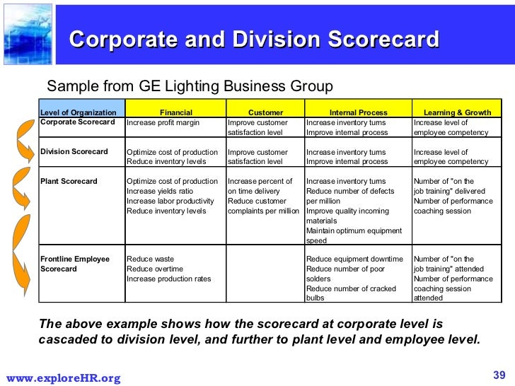 Balanced scorecard 39 corporate and division scorecard sample pronofoot35fo Images