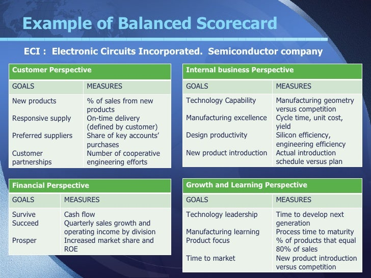 Balanced scorecard v10 example of balanced scorecard pronofoot35fo Choice Image