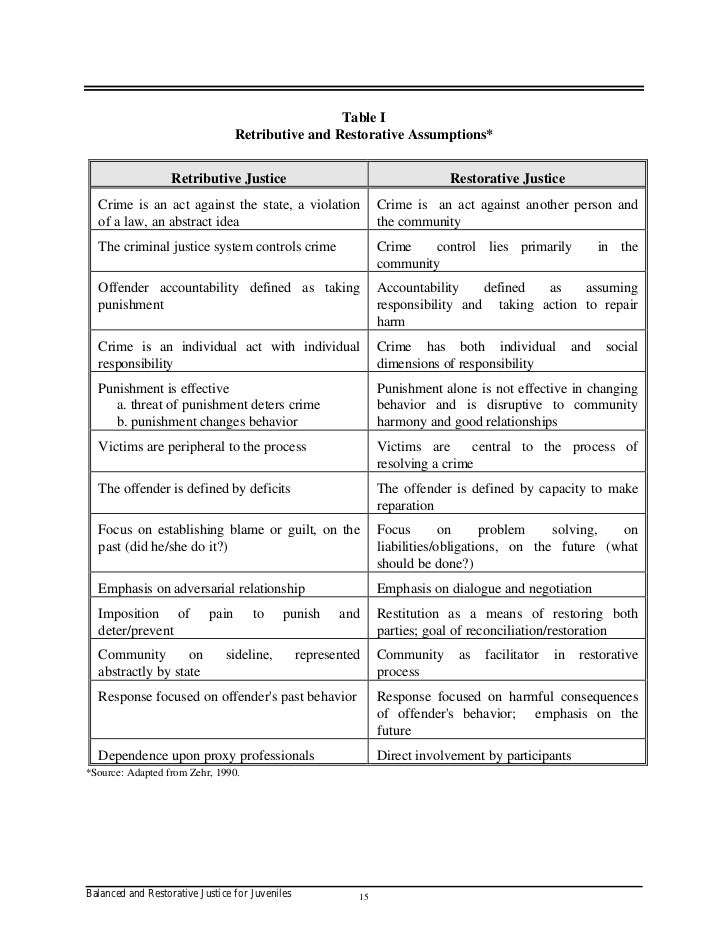retributive justice vs restorative justice In this chapter, i clarify and analyze the punishment debate in restorative justice my 1990), is the contrast of retributive and restorative justice.