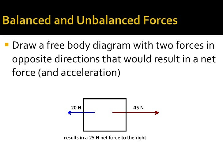Unbalanced Force Diagram Force Diagrams Auto Wiring Diagram Today