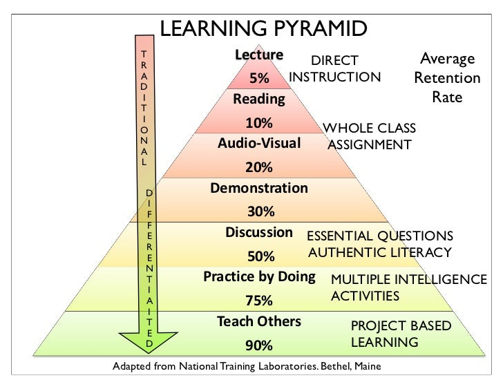 A Balanced Approach Combining Traditional And Differentiated Instruc