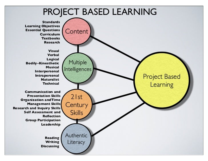 Project management research approaches