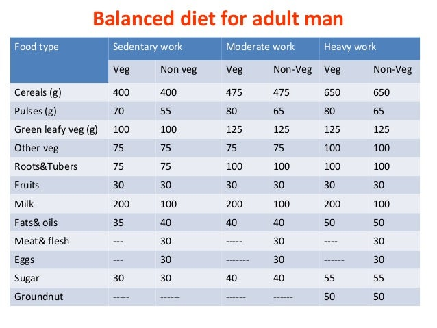 The Energy Intake and Energy Expenditure of a Healthy Diet