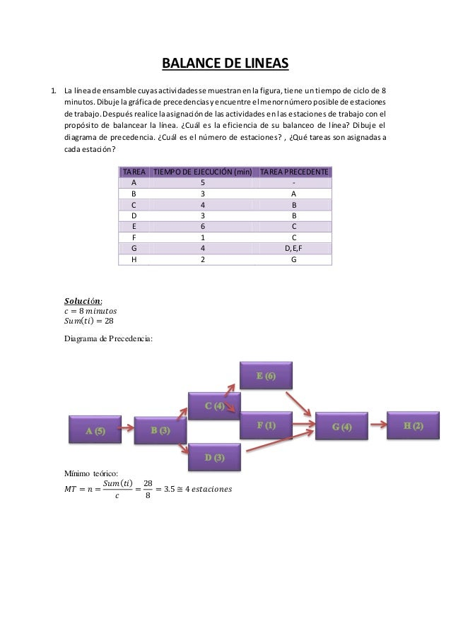 BALANCE DE LINEAS 1. La líneade ensamble cuyasactividadesse muestranenlafigura, tiene un tiempo de ciclo de 8 minutos.Dibu...