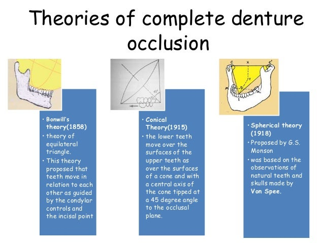 15. Concepts of complete denture occlusion.