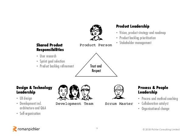 9 © 2018 Pichler Consulting Limited Scrum MasterDevelopment Team Product Person Trust and Respect Product Leadership Proce...