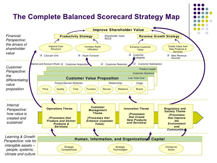 The Balanced Scorecard and its Implementation in Wells Fargo Online Financial Services