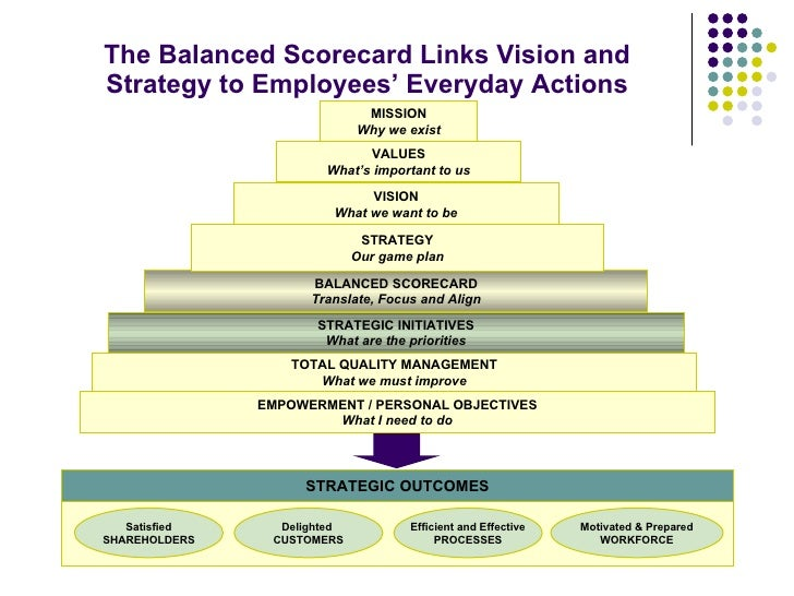 summary of balanced scorecard essay