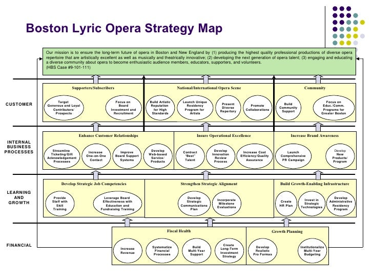 boston lyric opera balanced scorecard Boston lyric opera pedagogical objectivethe boston lyric opera case, the first documented application of the balanced scorecard to an arts organization, was written to illustrate the.
