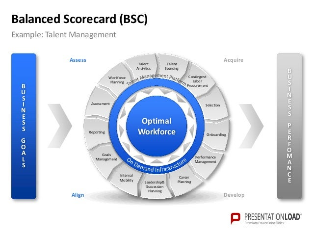 Scoreboard template for powerpoint roho4senses powerpoint balanced scorecard template flashek Images