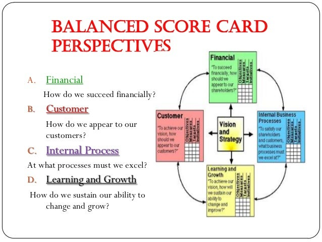 balanced score card A visual summary explaining the balanced scorecard is and how it relates to business published by  .