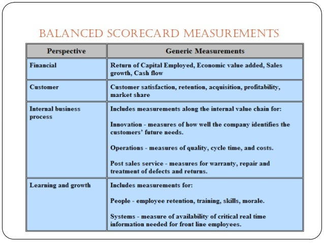 summary of balanced scorecard The balanced scorecard was developed in the early 1990s by two guys at the harvard business school: robert kaplan and david norton the key problem that kaplan and.