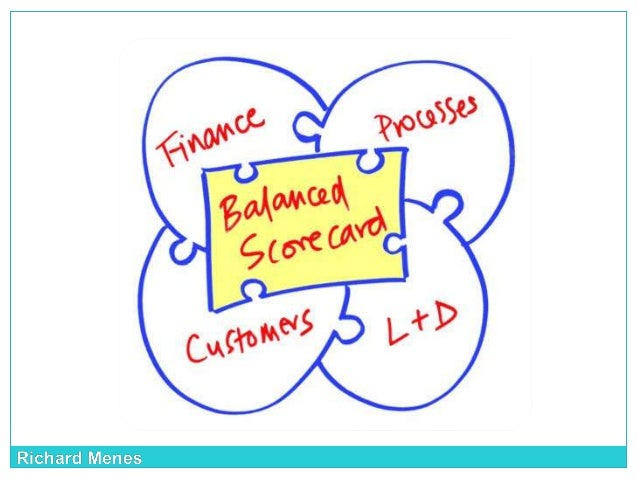 Definition What is the Balanced Scorecard?  The scorecard emerged in response to organizations' gap between short-term fi...