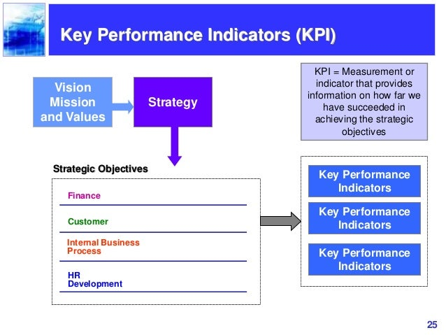 examples of internal process perspective kpi Examples delivery in full, on time rate order fulfilment cycle time capacity  utilisation rates lowest cost of ownership measures yield measurements.