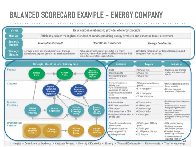 Principles of balanced scorecard balanced scorecard example energy company 44 cheaphphosting Gallery