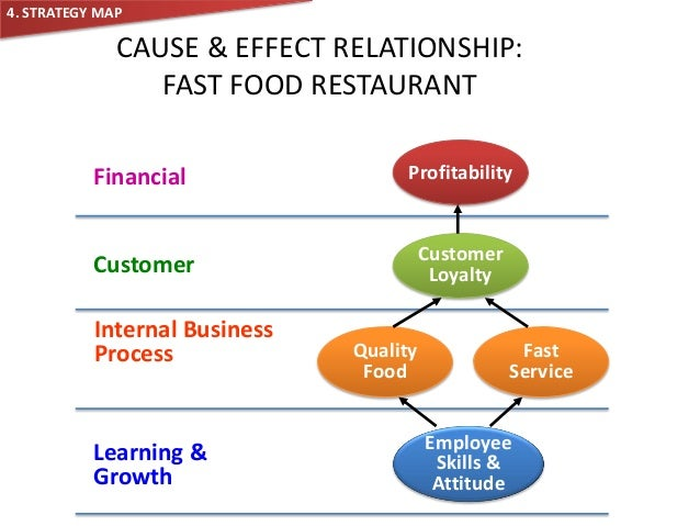 Essay on causes and effects of fast food restaurants